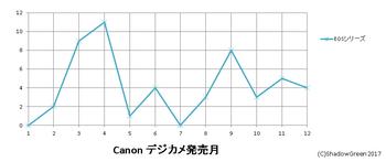 eosシリーズ_発売月.png